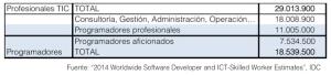 Cuántos programadores hay en el mundo