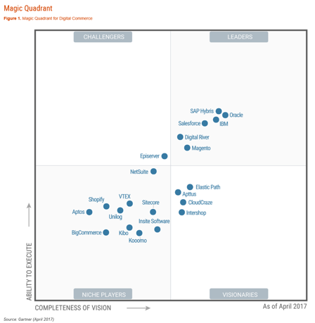 Gartner Magic Quadrant Digital Commerce 2017