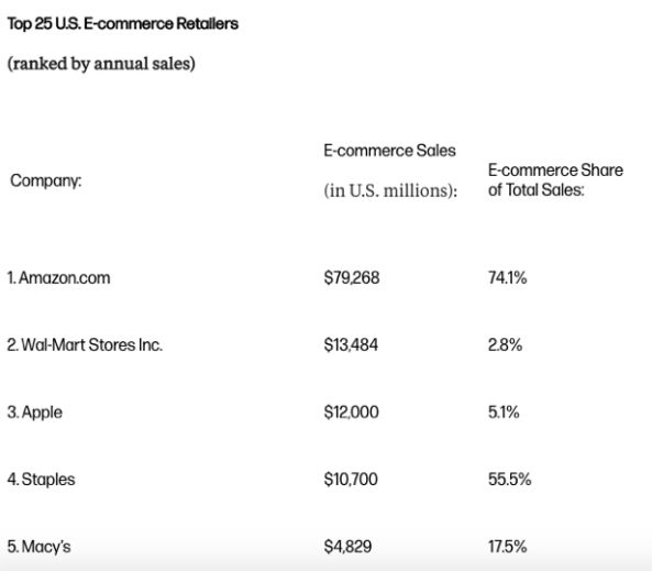Facturación del Top5 eCommerce US en 2016 (Fuente: WWD)