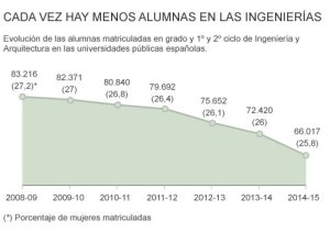 Datos de España