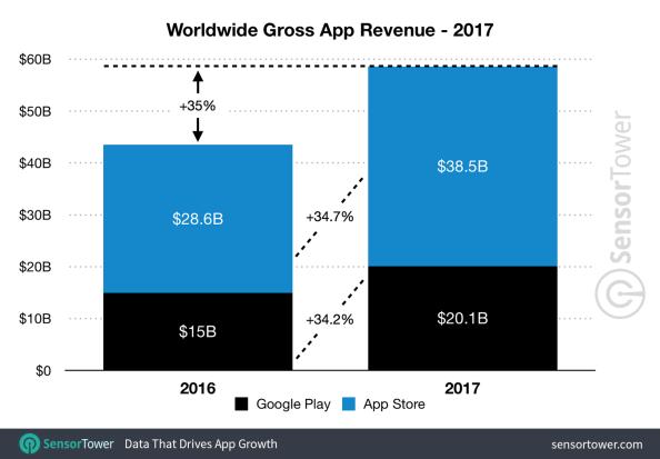 Ingresos app stores