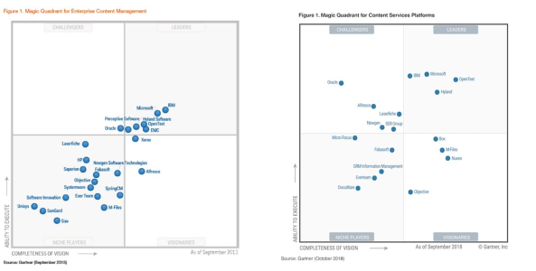 Gartner Magic Quadrant 5 years