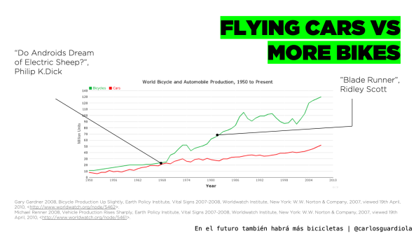 Flying cars vs More Bikes
