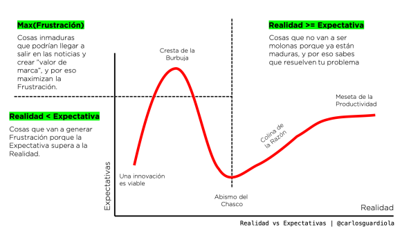 Understand Hype Cycle